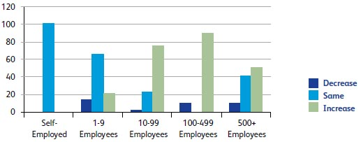How has the number of employees in your business changed in the last quarter?