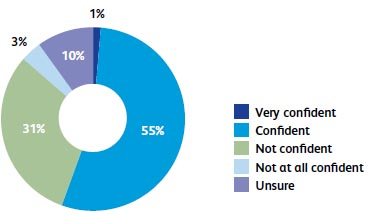 How confident are you in the UK economy as a whole over the next quarter?