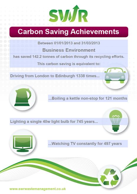 Carbon Saving Achievement