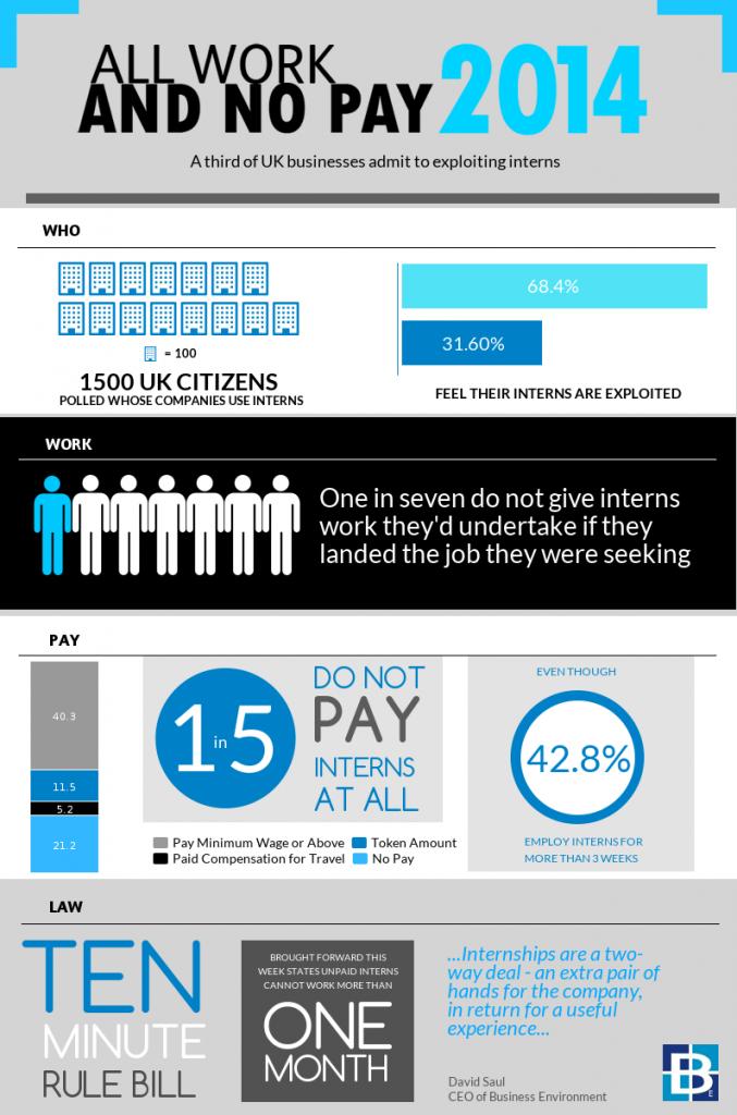 Intern infographic