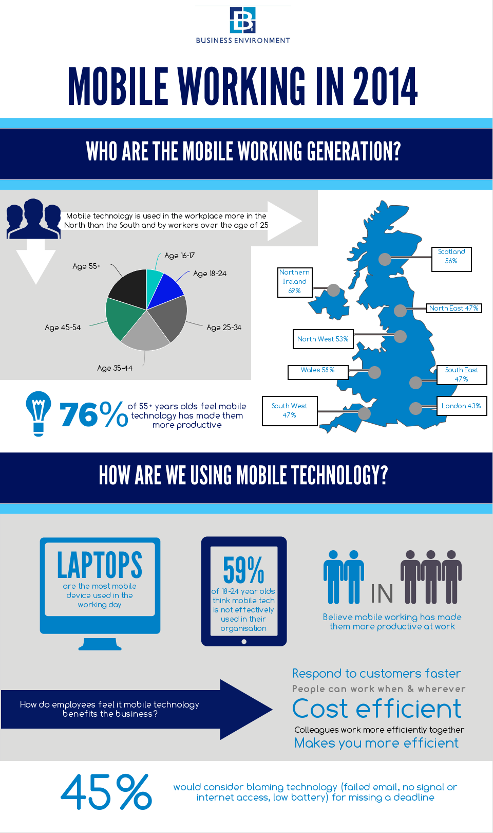 mobile working infographic