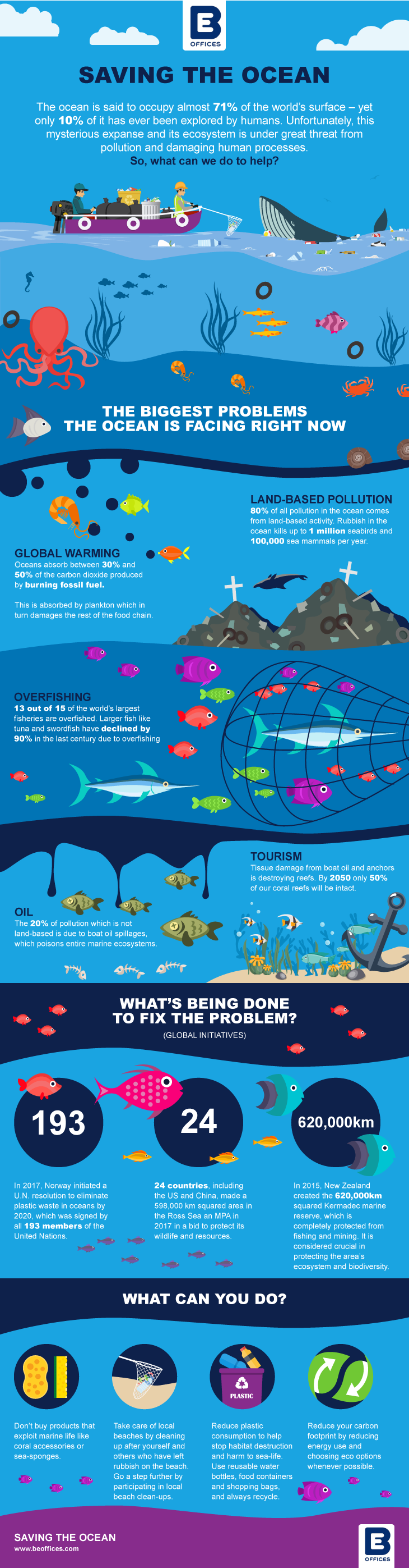 Saving the ocean on World Oceans Day